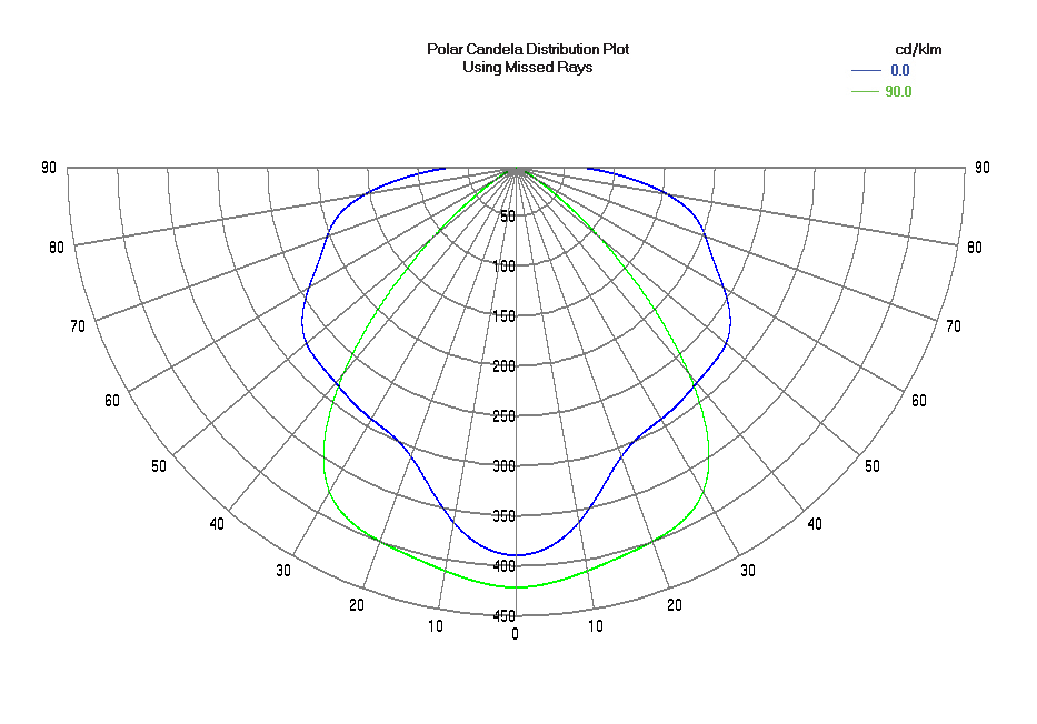 RPL55 Candela polar light distribution diagram