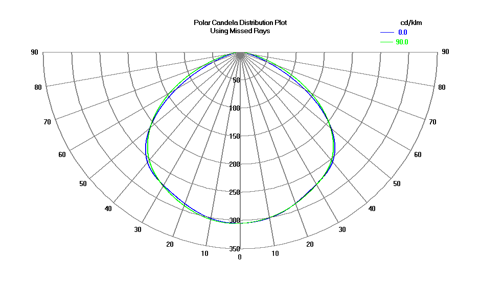 Candela polar light distribution diagram