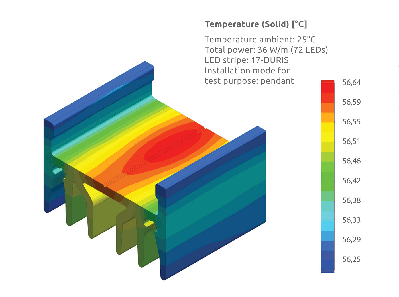 Thermal analyses